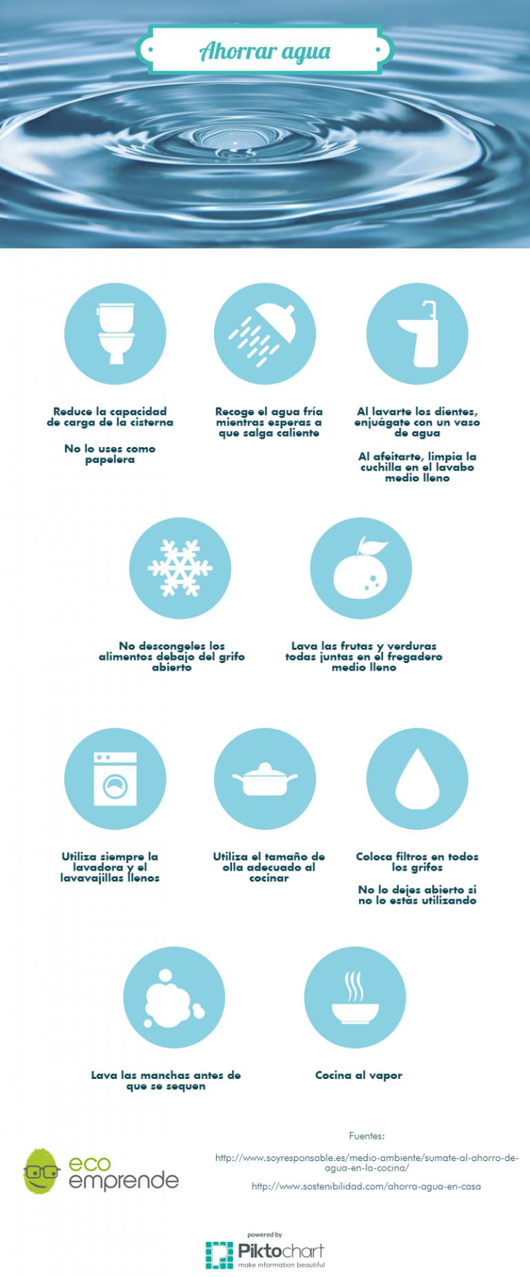 Ahorrar agua te ayuda a ahorrar dinero y ser sostenible - Trucos para ahorrar agua ...